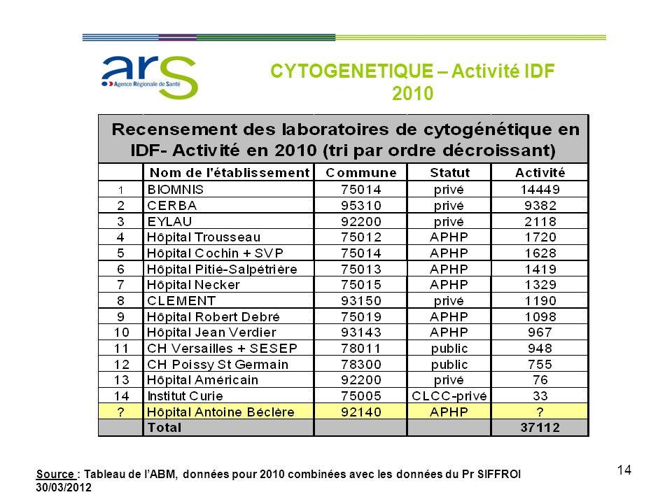 14 CYTOGENETIQUE – Activité IDF 2010 Source : Tableau de lABM, données pour 2010 combinées avec les données du Pr SIFFROI 30/03/2012