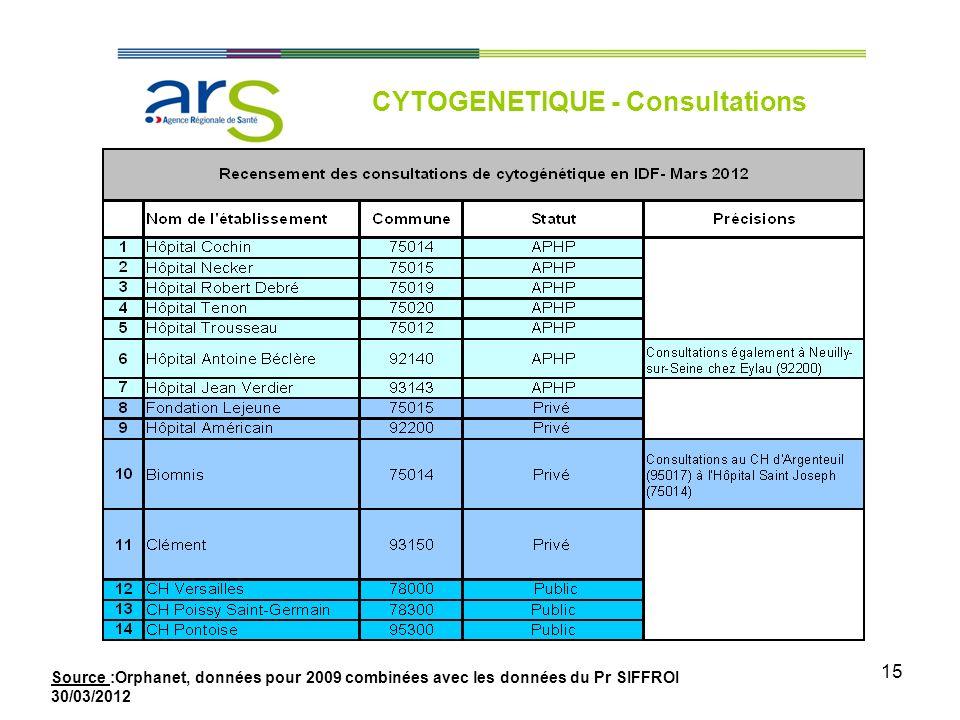 15 CYTOGENETIQUE - Consultations Source :Orphanet, données pour 2009 combinées avec les données du Pr SIFFROI 30/03/2012