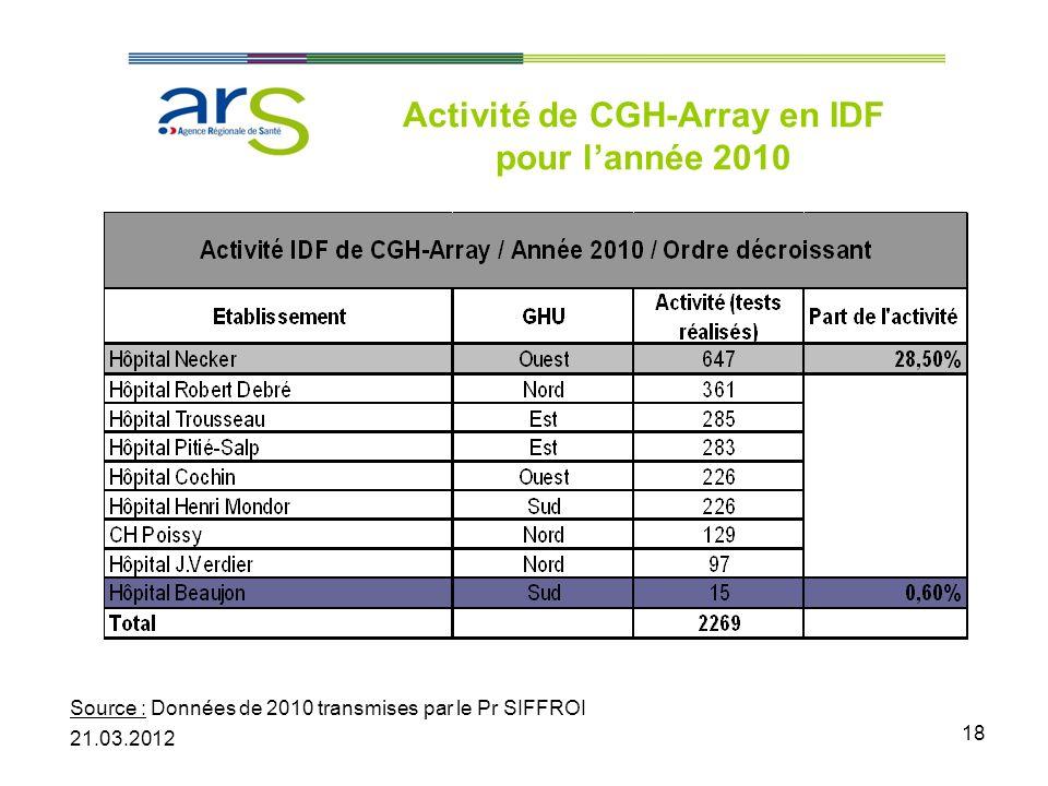 18 Activité de CGH-Array en IDF pour lannée 2010 Source : Données de 2010 transmises par le Pr SIFFROI 21.03.2012