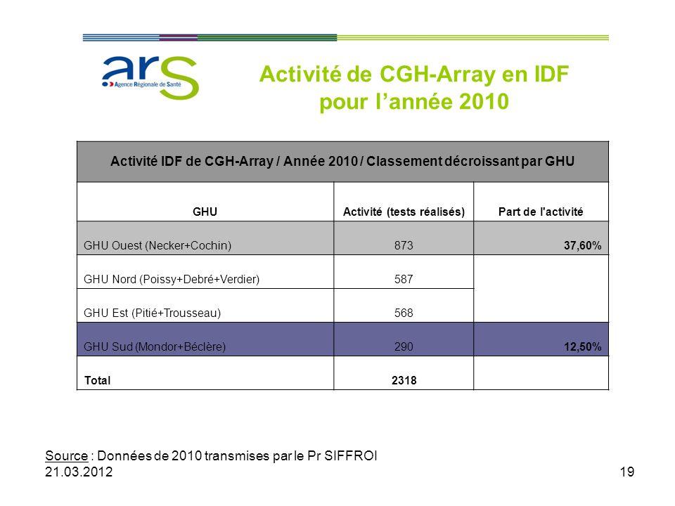 19 Activité de CGH-Array en IDF pour lannée 2010 Source : Données de 2010 transmises par le Pr SIFFROI 21.03.2012 Activité IDF de CGH-Array / Année 20