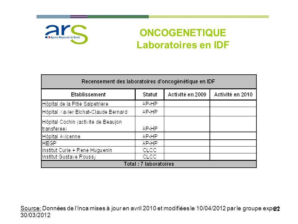 22 ONCOGENETIQUE Laboratoires en IDF Source: Données de lInca mises à jour en avril 2010 et modifiées le 10/04/2012 par le groupe expert 30/03/2012
