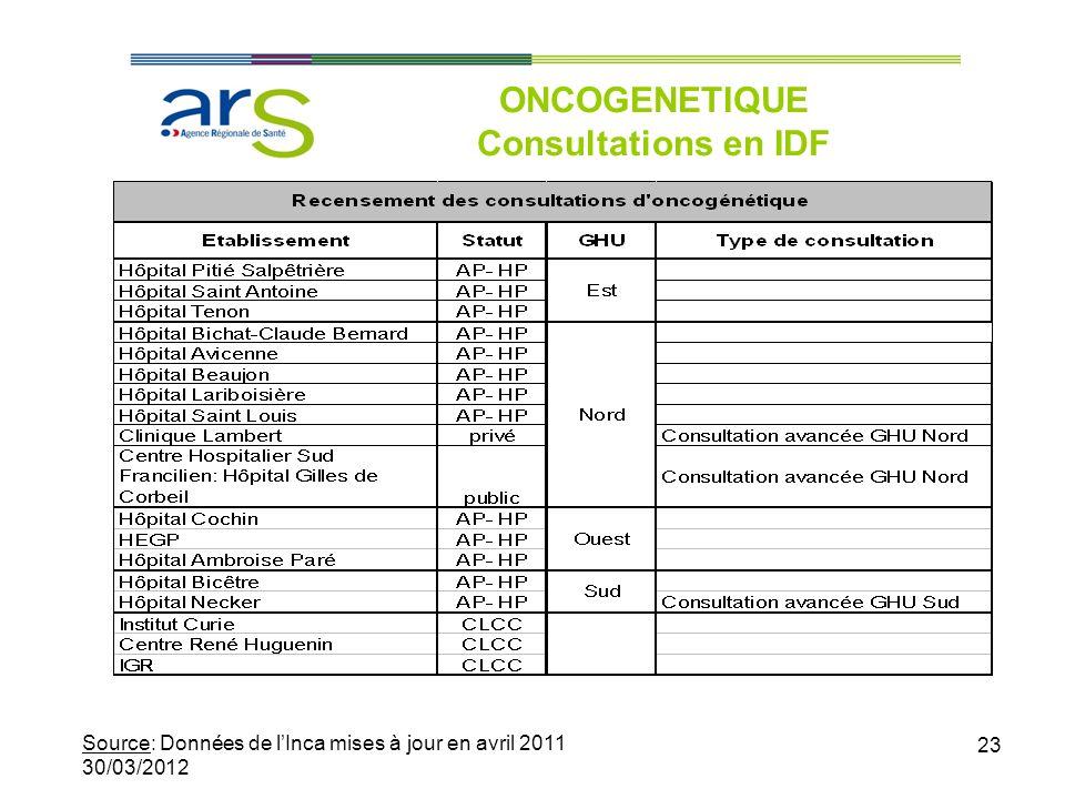23 ONCOGENETIQUE Consultations en IDF Source: Données de lInca mises à jour en avril 2011 30/03/2012