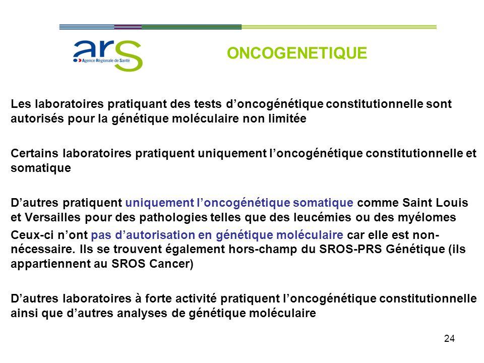 24 Les laboratoires pratiquant des tests doncogénétique constitutionnelle sont autorisés pour la génétique moléculaire non limitée Certains laboratoir