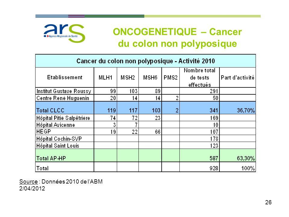 26 ONCOGENETIQUE – Cancer du colon non polyposique Source : Données 2010 de lABM 2/04/2012