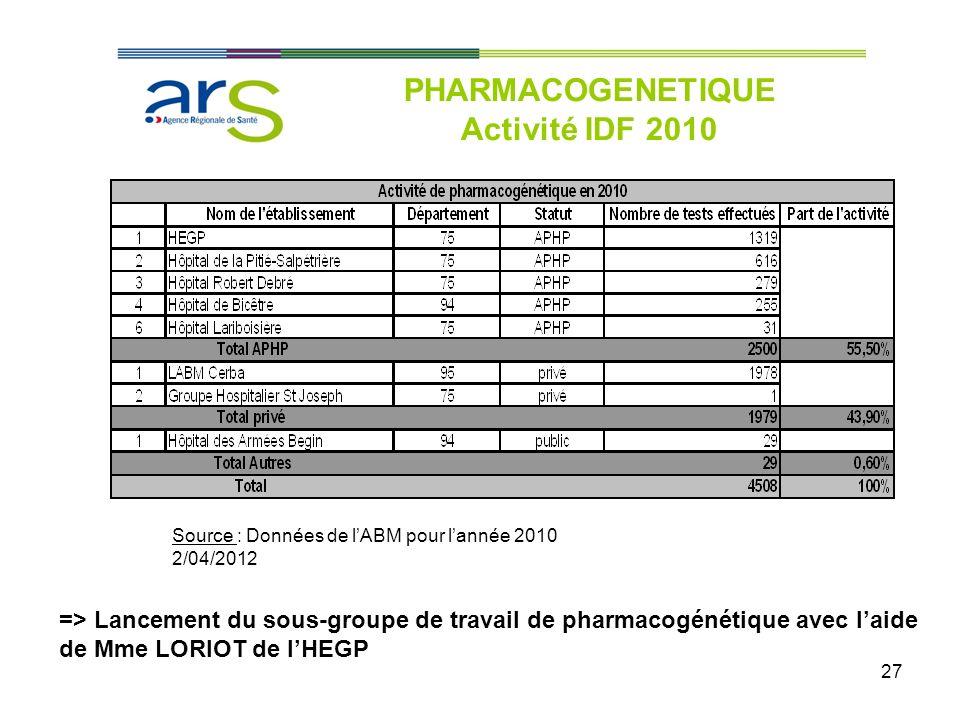 27 PHARMACOGENETIQUE Activité IDF 2010 Source : Données de lABM pour lannée 2010 2/04/2012 => Lancement du sous-groupe de travail de pharmacogénétique