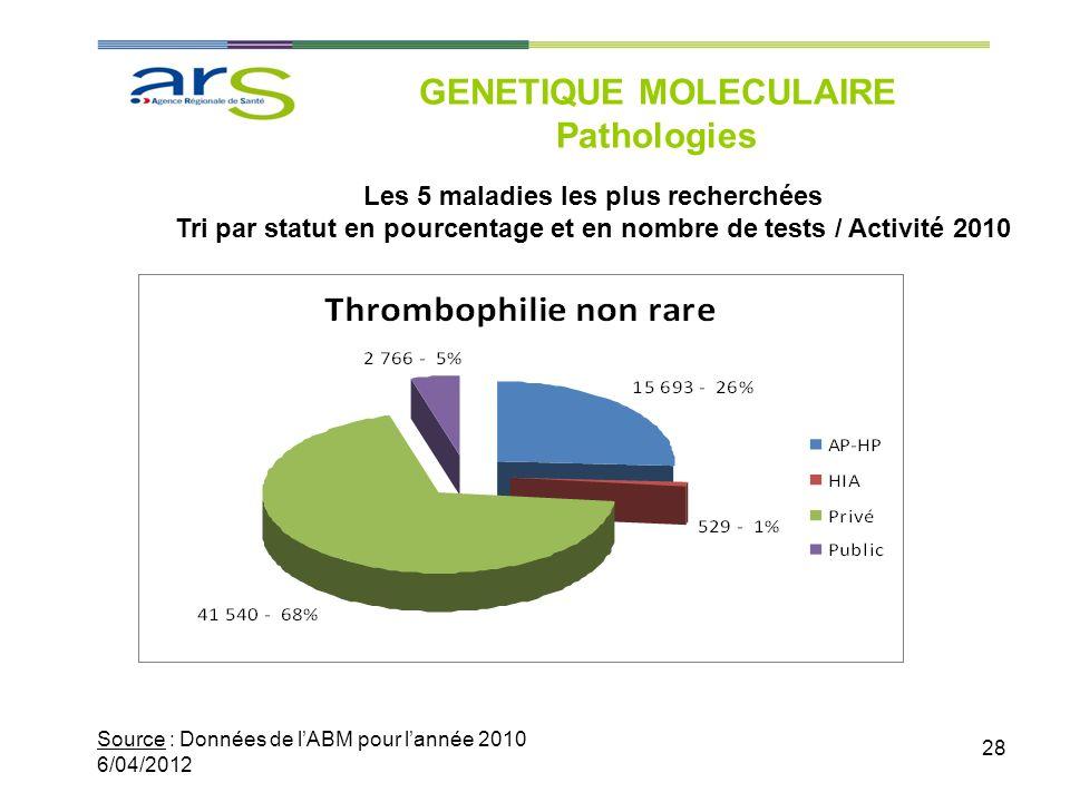 28 GENETIQUE MOLECULAIRE Pathologies Source : Données de lABM pour lannée 2010 6/04/2012 Les 5 maladies les plus recherchées Tri par statut en pourcen