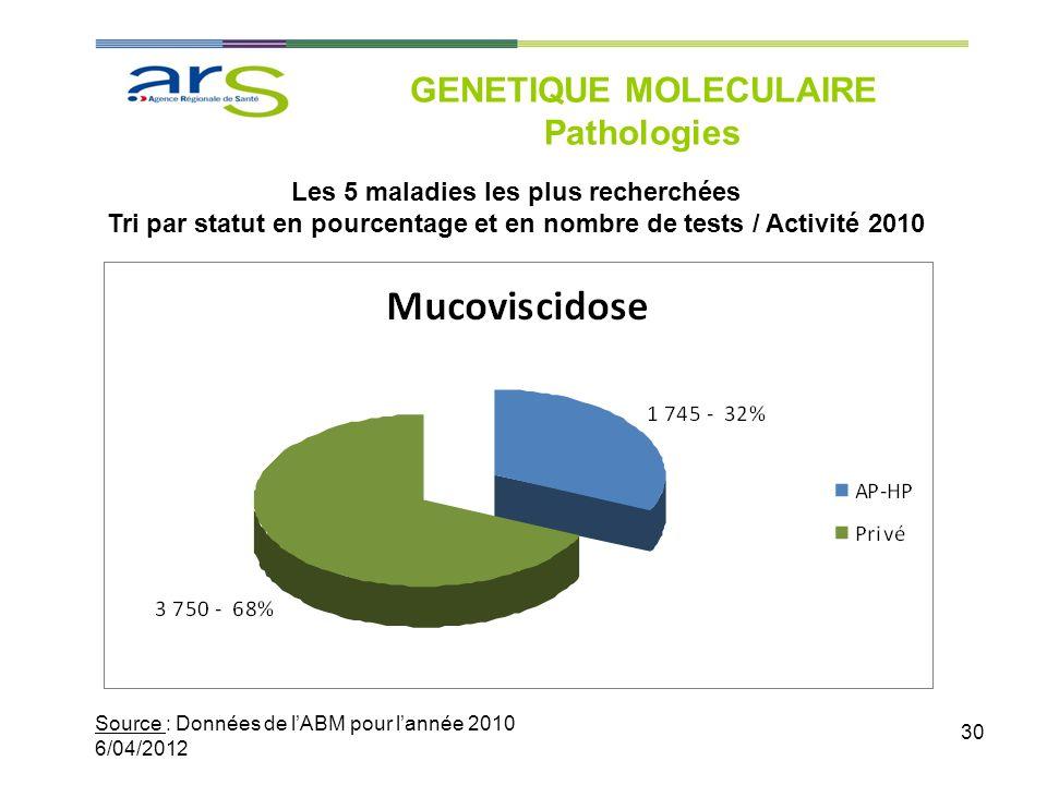 30 GENETIQUE MOLECULAIRE Pathologies Source : Données de lABM pour lannée 2010 6/04/2012 Les 5 maladies les plus recherchées Tri par statut en pourcen