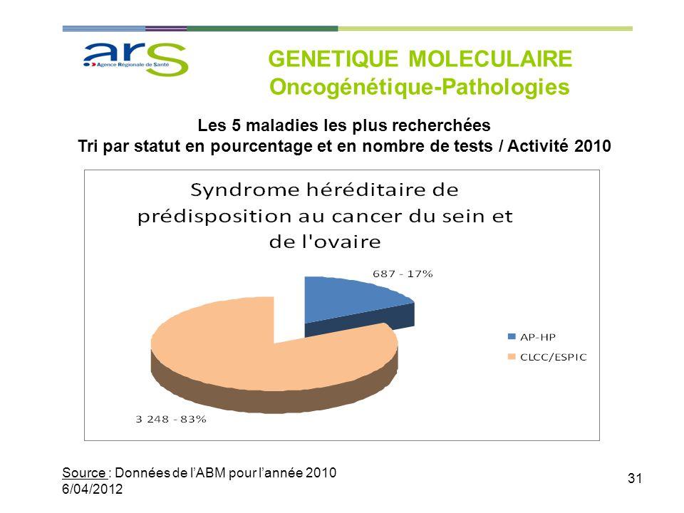 31 GENETIQUE MOLECULAIRE Oncogénétique-Pathologies Source : Données de lABM pour lannée 2010 6/04/2012 Les 5 maladies les plus recherchées Tri par sta