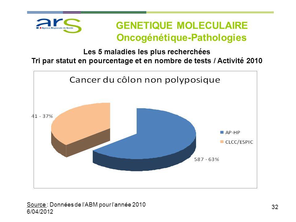 32 GENETIQUE MOLECULAIRE Oncogénétique-Pathologies Source : Données de lABM pour lannée 2010 6/04/2012 Les 5 maladies les plus recherchées Tri par sta
