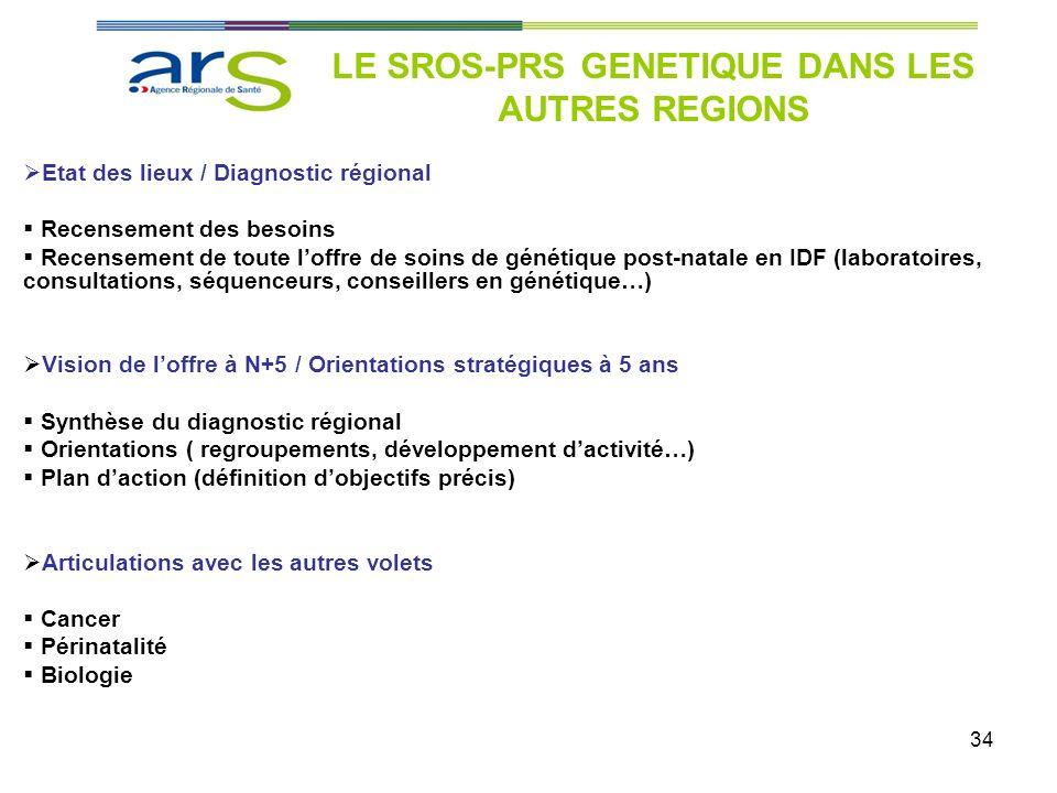 34 Etat des lieux / Diagnostic régional Recensement des besoins Recensement de toute loffre de soins de génétique post-natale en IDF (laboratoires, co