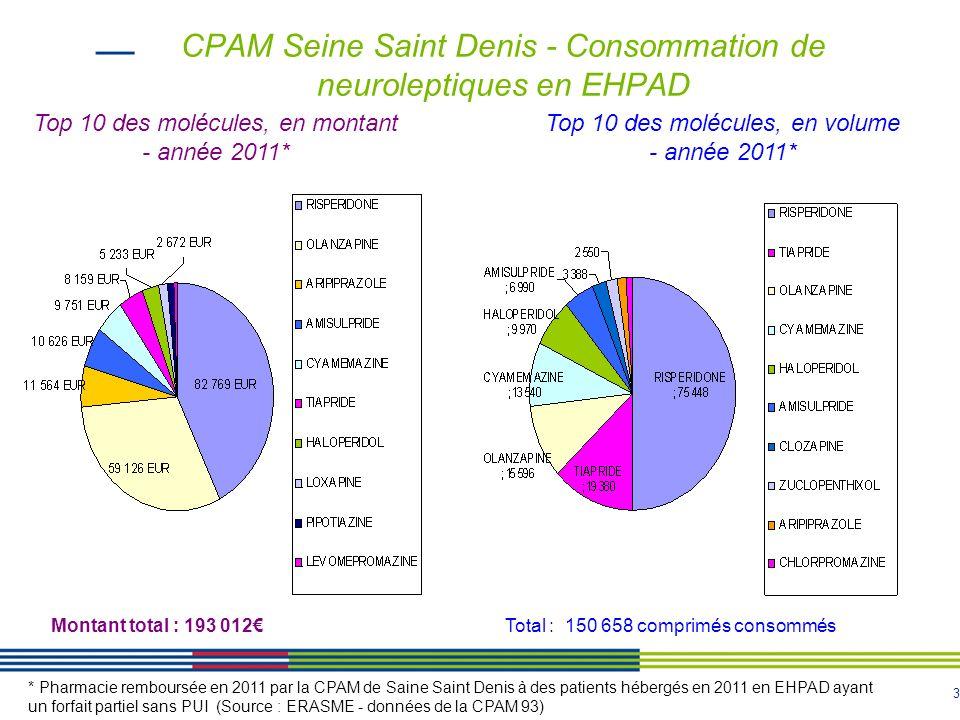 3 CPAM Seine Saint Denis - Consommation de neuroleptiques en EHPAD * Pharmacie remboursée en 2011 par la CPAM de Saine Saint Denis à des patients hébergés en 2011 en EHPAD ayant un forfait partiel sans PUI (Source : ERASME - données de la CPAM 93) Top 10 des molécules, en montant - année 2011* Montant total : 193 012 Top 10 des molécules, en volume - année 2011* Total : 150 658 comprimés consommés