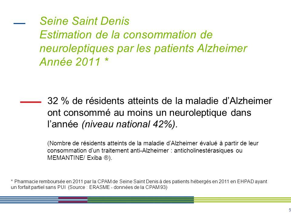 5 Seine Saint Denis Estimation de la consommation de neuroleptiques par les patients Alzheimer Année 2011 * 32 % de résidents atteints de la maladie dAlzheimer ont consommé au moins un neuroleptique dans lannée (niveau national 42%).