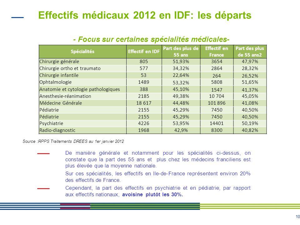 10 Effectifs médicaux 2012 en IDF: les départs Source :RPPS Traitements DREES au 1er janvier 2012 - Focus sur certaines spécialités médicales- De manière générale et notamment pour les spécialités ci-dessus, on constate que la part des 55 ans et plus chez les médecins franciliens est plus élevée que la moyenne nationale.