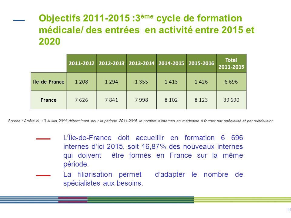 11 Objectifs 2011-2015 :3 ème cycle de formation médicale/ des entrées en activité entre 2015 et 2020 Source : Arrêté du 13 Juillet 2011 déterminant pour la période 2011-2015 le nombre dinternes en médecine à former par spécialisé et par subdivision.