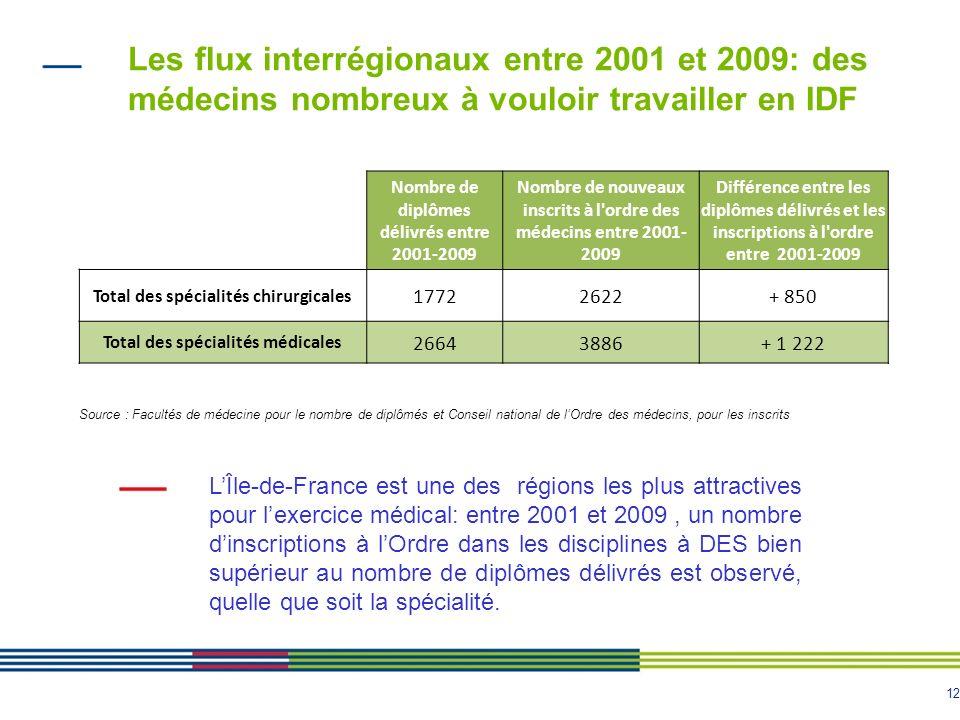 12 Les flux interrégionaux entre 2001 et 2009: des médecins nombreux à vouloir travailler en IDF Source : Facultés de médecine pour le nombre de diplômés et Conseil national de lOrdre des médecins, pour les inscrits LÎle-de-France est une des régions les plus attractives pour lexercice médical: entre 2001 et 2009, un nombre dinscriptions à lOrdre dans les disciplines à DES bien supérieur au nombre de diplômes délivrés est observé, quelle que soit la spécialité.