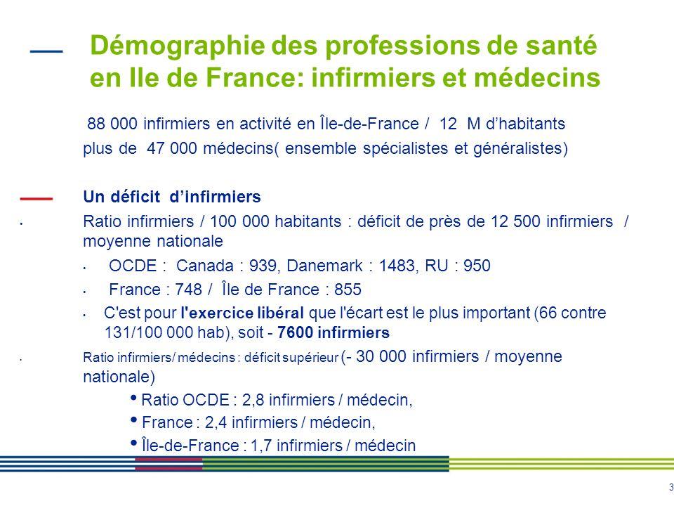 3 Démographie des professions de santé en Ile de France: infirmiers et médecins 88 000 infirmiers en activité en Île-de-France / 12 M dhabitants plus de 47 000 médecins( ensemble spécialistes et généralistes) Un déficit dinfirmiers Ratio infirmiers / 100 000 habitants : déficit de près de 12 500 infirmiers / moyenne nationale OCDE : Canada : 939, Danemark : 1483, RU : 950 France : 748 / Île de France : 855 C est pour l exercice libéral que l écart est le plus important (66 contre 131/100 000 hab), soit - 7600 infirmiers Ratio infirmiers/ médecins : déficit supérieur (- 30 000 infirmiers / moyenne nationale) Ratio OCDE : 2,8 infirmiers / médecin, France : 2,4 infirmiers / médecin, Île-de-France : 1,7 infirmiers / médecin