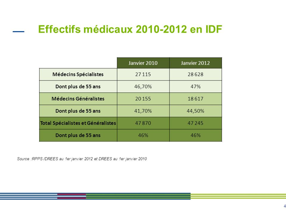 4 Effectifs médicaux 2010-2012 en IDF Source :RPPS /DREES au 1er janvier 2012 et DREES au 1er janvier 2010 Janvier 2010Janvier 2012 Médecins Spécialistes27 11528 628 Dont plus de 55 ans46,70%47% Médecins Généralistes20 15518 617 Dont plus de 55 ans41,70%44,50% Total Spécialistes et Généralistes47 87047 245 Dont plus de 55 ans46%