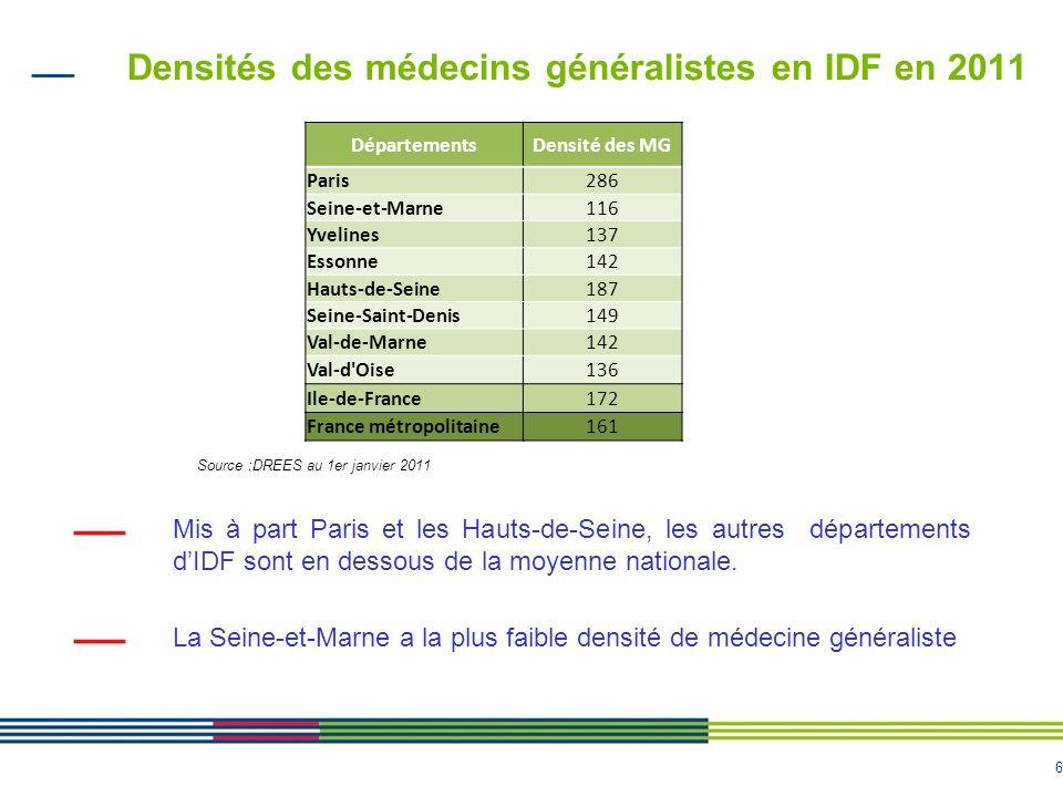6 Densités des médecins généralistes en IDF en 2011 Mis à part Paris et les Hauts-de-Seine, les autres départements dIDF sont en dessous de la moyenne nationale.