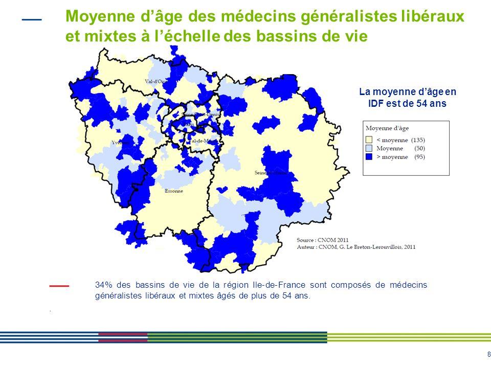 8 Moyenne dâge des médecins généralistes libéraux et mixtes à léchelle des bassins de vie 34% des bassins de vie de la région Ile-de-France sont composés de médecins généralistes libéraux et mixtes âgés de plus de 54 ans..