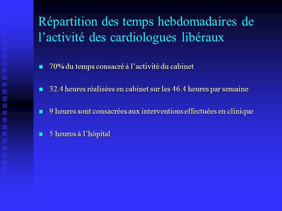 Répartition des temps hebdomadaires de lactivité des cardiologues libéraux 70% du temps consacré à lactivité du cabinet 70% du temps consacré à lactiv
