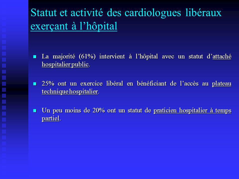 Statut et activité des cardiologues libéraux exerçant à lhôpital La majorité (61%) intervient à lhôpital avec un statut dattaché hospitalier public. L