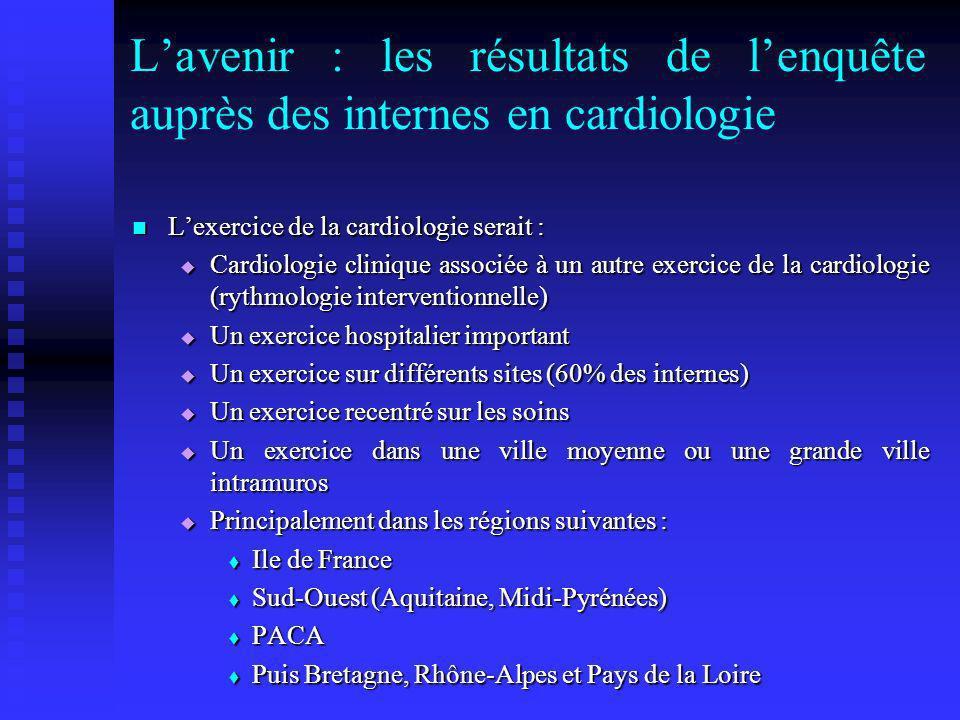 Lavenir : les résultats de lenquête auprès des internes en cardiologie Lexercice de la cardiologie serait : Lexercice de la cardiologie serait : Cardi