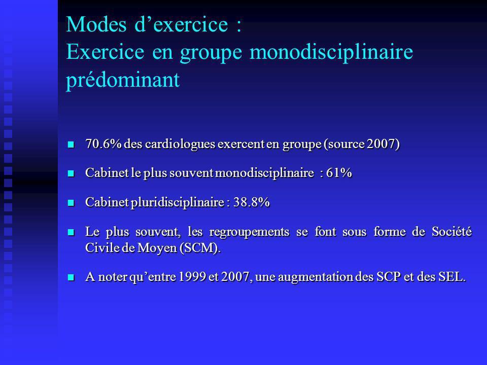 Modes dexercice : Exercice en groupe monodisciplinaire prédominant 70.6% des cardiologues exercent en groupe (source 2007) 70.6% des cardiologues exer