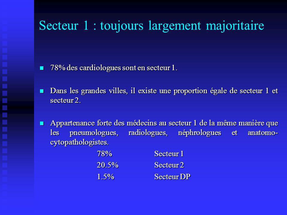Secteur 1 : toujours largement majoritaire 78% des cardiologues sont en secteur 1. 78% des cardiologues sont en secteur 1. Dans les grandes villes, il