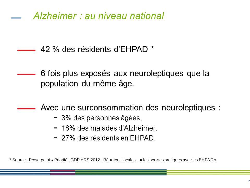 2 Alzheimer : au niveau national 42 % des résidents dEHPAD * 6 fois plus exposés aux neuroleptiques que la population du même âge.