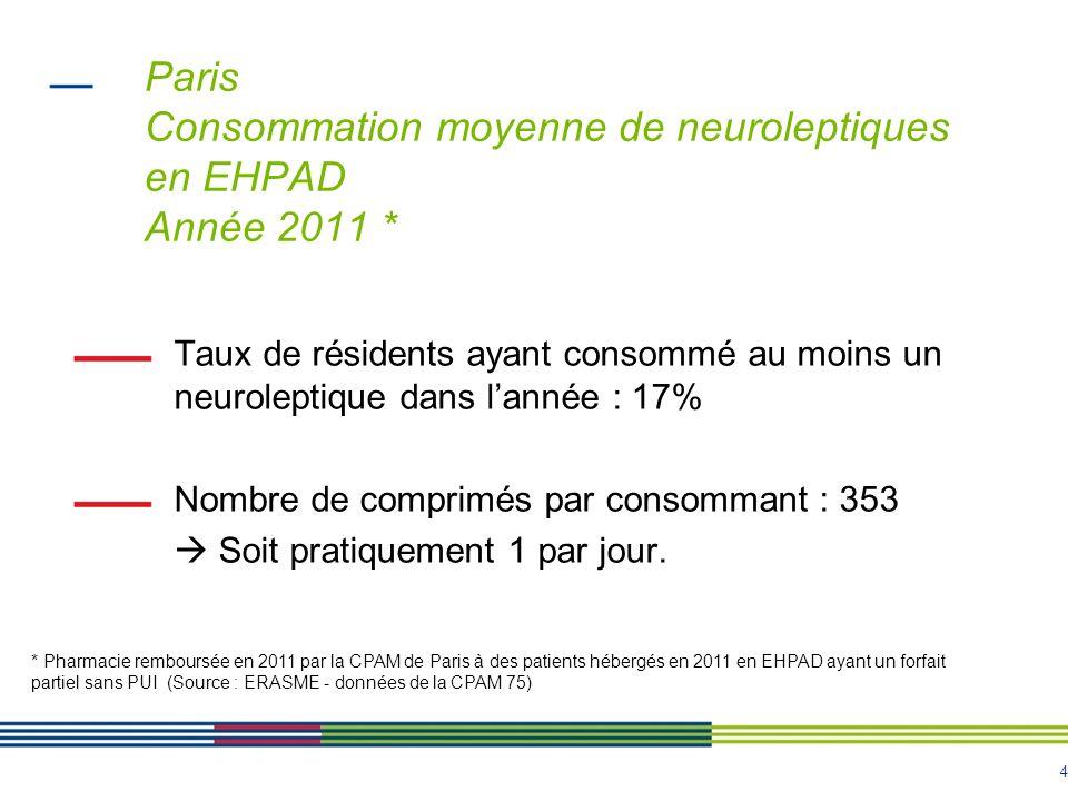 4 Paris Consommation moyenne de neuroleptiques en EHPAD Année 2011 * Taux de résidents ayant consommé au moins un neuroleptique dans lannée : 17% Nombre de comprimés par consommant : 353 Soit pratiquement 1 par jour.