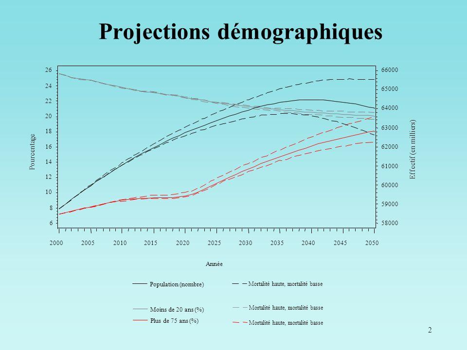 3 Projections démographiques : scénario central (INSEE) – 2 Partie 1 - Les soins aux patients âgés : un problème dampleur croissante avec le vieillissement démographique 200420102020203020402050