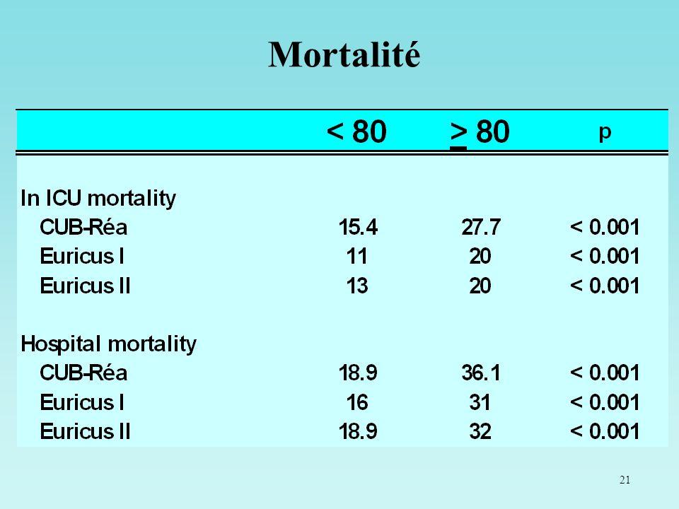21 Mortalité