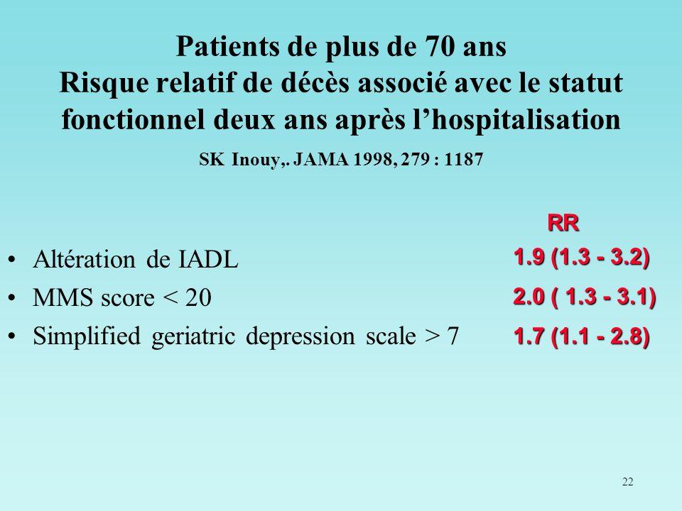 22 Patients de plus de 70 ans Risque relatif de décès associé avec le statut fonctionnel deux ans après lhospitalisation SK Inouy,. JAMA 1998, 279 : 1