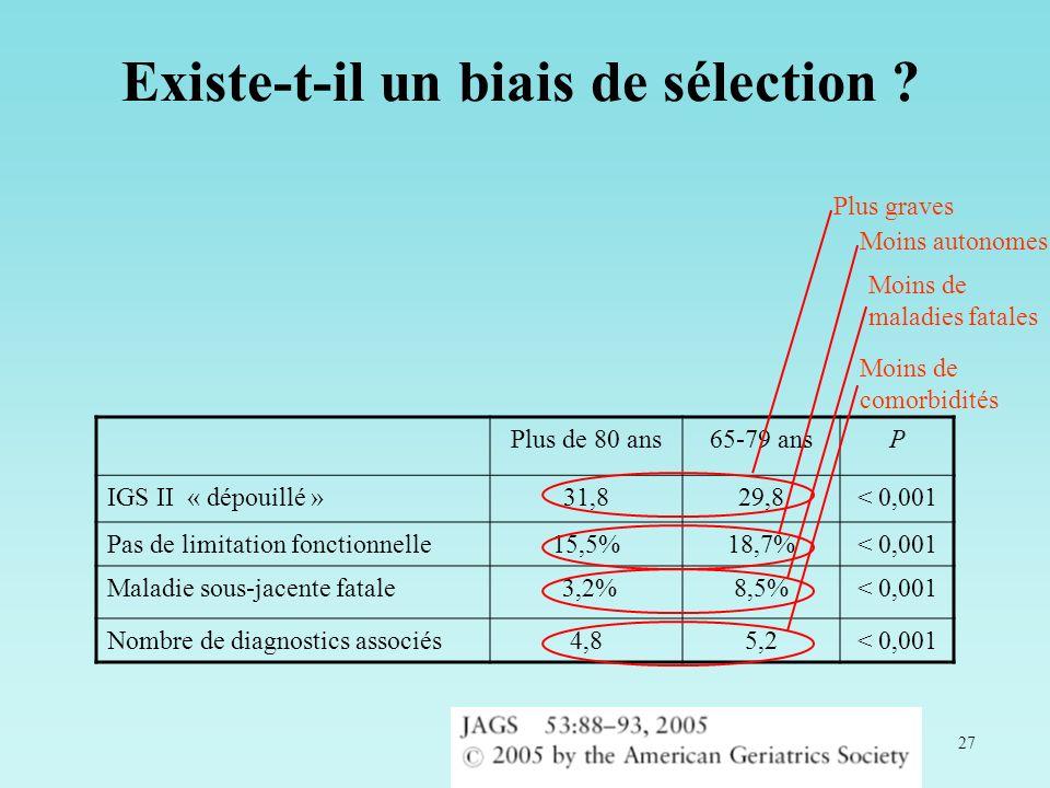 27 Plus de 80 ans65-79 ansP IGS II « dépouillé »31,829,8< 0,001 Pas de limitation fonctionnelle15,5%18,7%< 0,001 Maladie sous-jacente fatale 3,2%8,5%<
