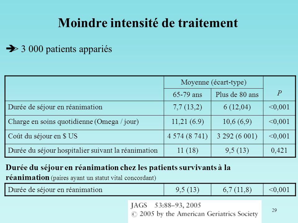 29 Moyenne (écart-type) P 65-79 ansPlus de 80 ans Durée de séjour en réanimation7,7 (13,2)6 (12,04)<0,001 Charge en soins quotidienne (Omega / jour)11
