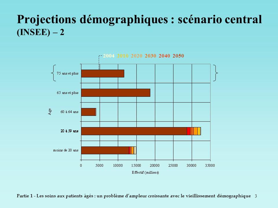 3 Projections démographiques : scénario central (INSEE) – 2 Partie 1 - Les soins aux patients âgés : un problème dampleur croissante avec le vieilliss