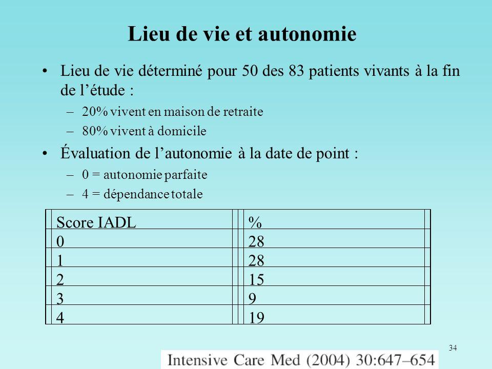 34 Lieu de vie et autonomie Lieu de vie déterminé pour 50 des 83 patients vivants à la fin de létude : –20% vivent en maison de retraite –80% vivent à