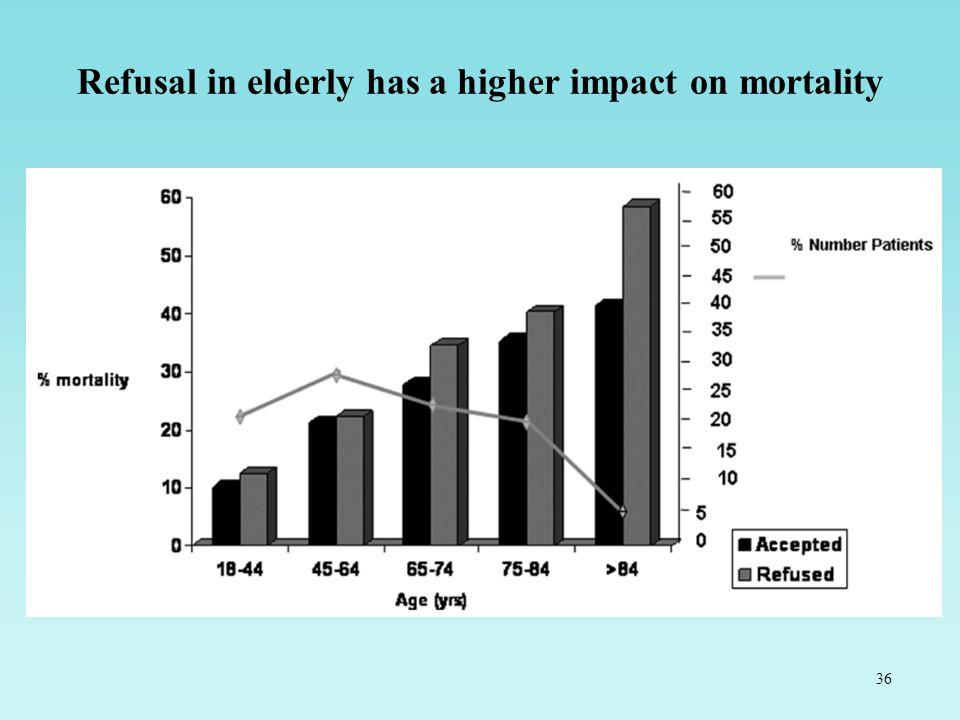 36 Refusal in elderly has a higher impact on mortality