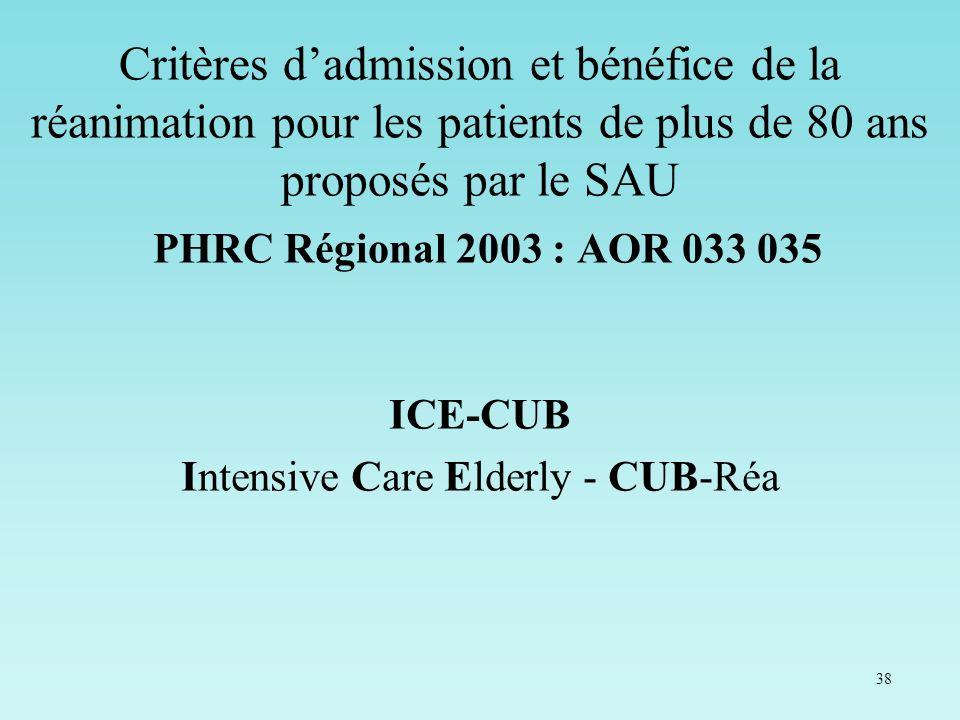 38 Critères dadmission et bénéfice de la réanimation pour les patients de plus de 80 ans proposés par le SAU PHRC Régional 2003 : AOR 033 035 ICE-CUB