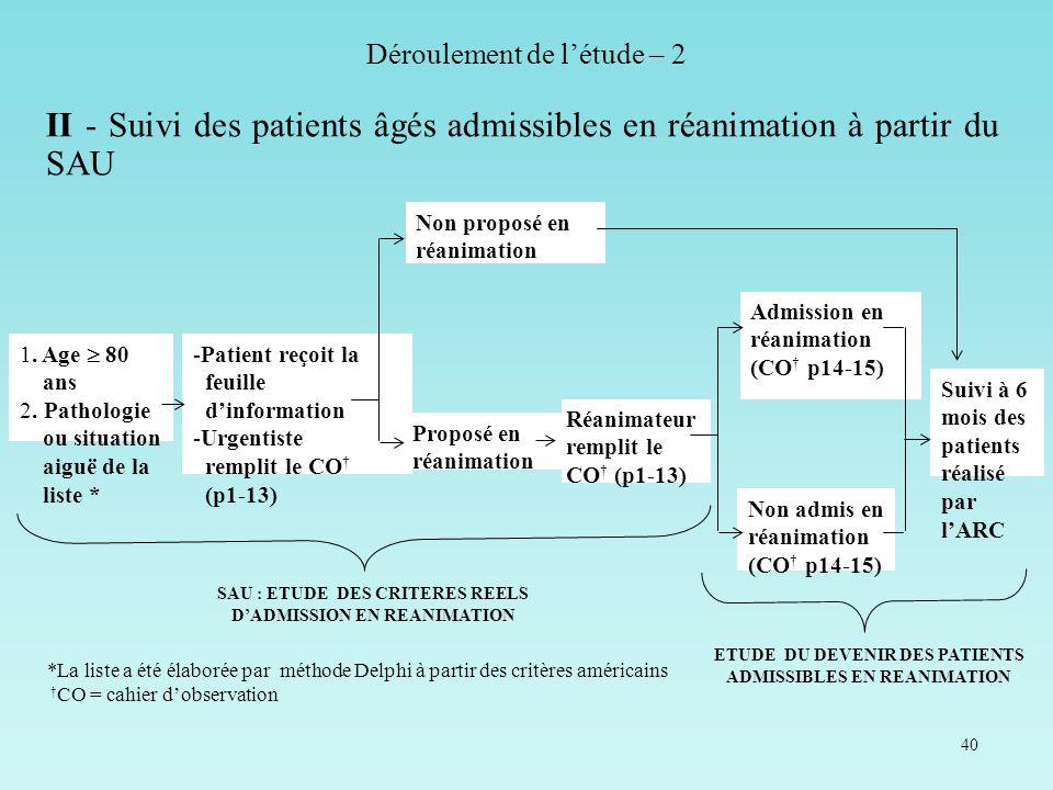 40 II - Suivi des patients âgés admissibles en réanimation à partir du SAU *La liste a été élaborée par méthode Delphi à partir des critères américain