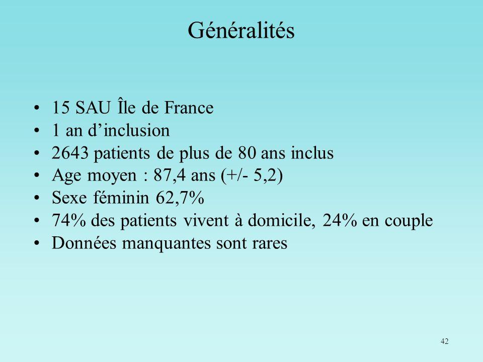 42 Généralités 15 SAU Île de France 1 an dinclusion 2643 patients de plus de 80 ans inclus Age moyen : 87,4 ans (+/- 5,2) Sexe féminin 62,7% 74% des p