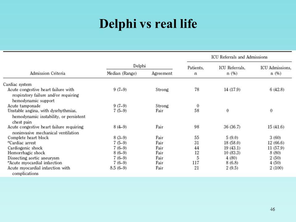 46 Delphi vs real life
