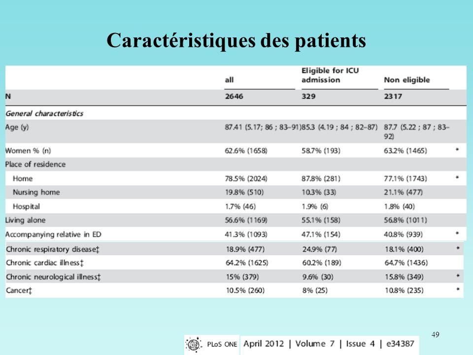 49 Caractéristiques des patients