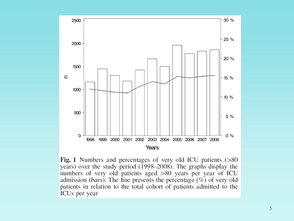 26 Plus de 72 000 séjours enregistrés dans CUB-Réa entre 1997 et 2000 9,6% patients de plus de 80 ans 28,5 % patients âgés entre 65 et 79 ans