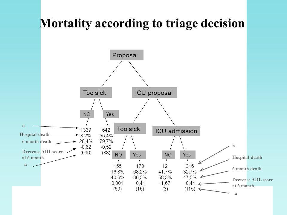 52 nonoui 1339 8,2% 28,4% -0,62 (696) 6 month death Hospital death 642 55,4% 79,7% -0,52 (88) 316 32,7% 47,5% -0,44 (115) 12 41,7% 58,3% -1,67 (3) 170