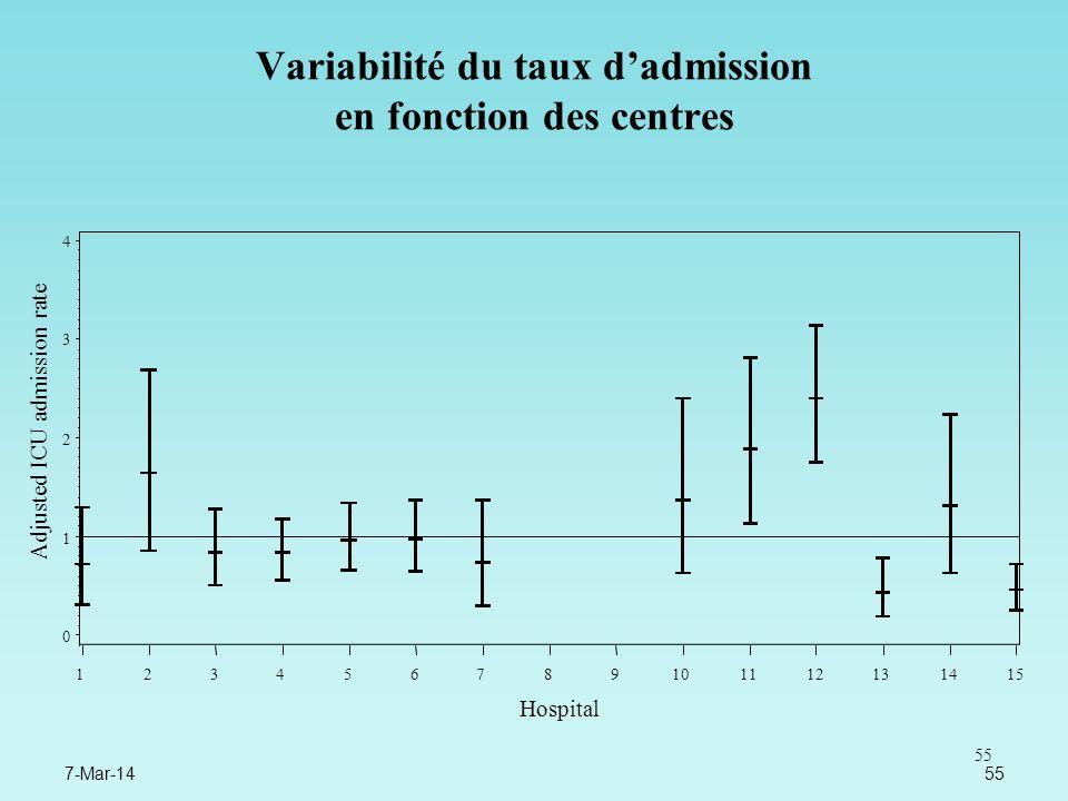 55 Variabilité du taux dadmission en fonction des centres 7-Mar-1455