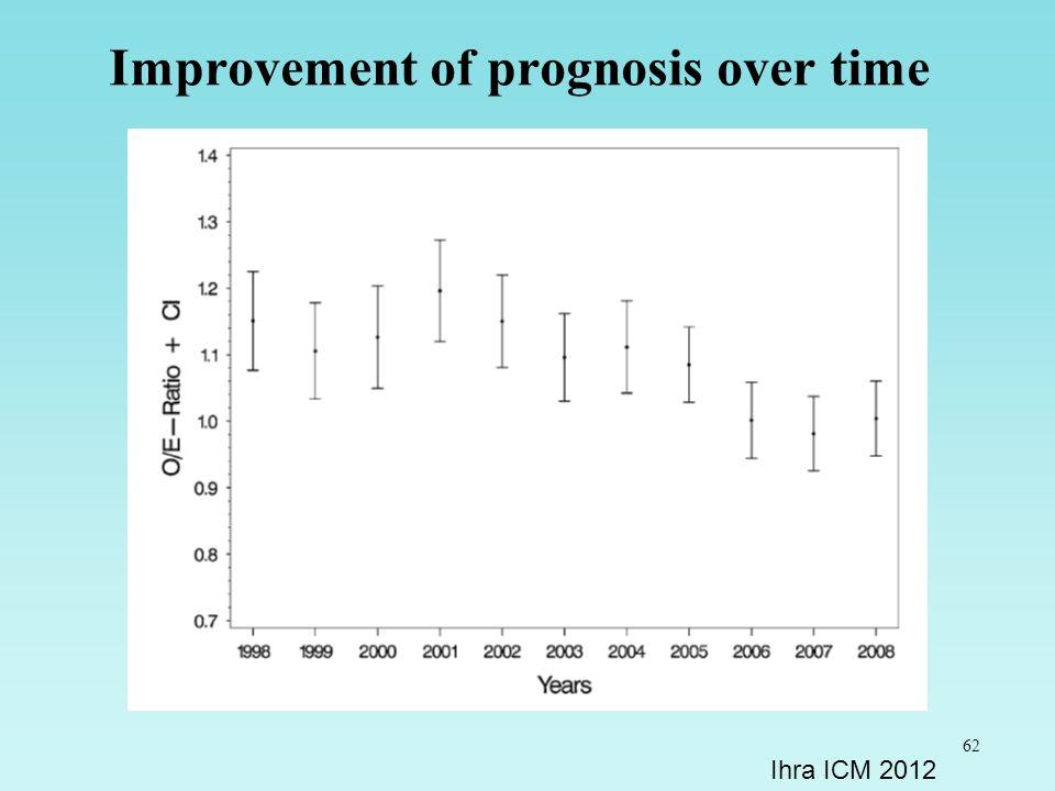 62 Improvement of prognosis over time Ihra ICM 2012