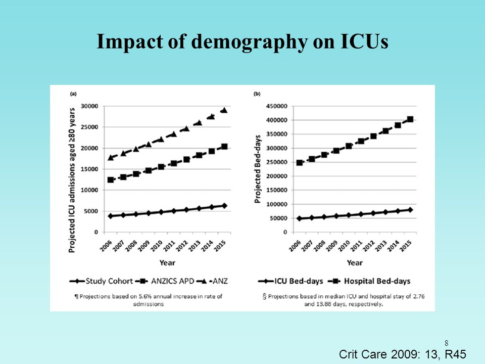 8 Impact of demography on ICUs