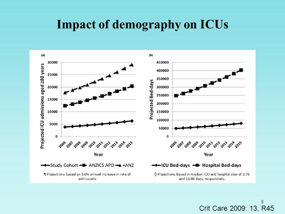 19 Odds ratio for refusal of patients older than 80 Garrouste ICM 2006, 32: 1045 Medical patient 5.961.