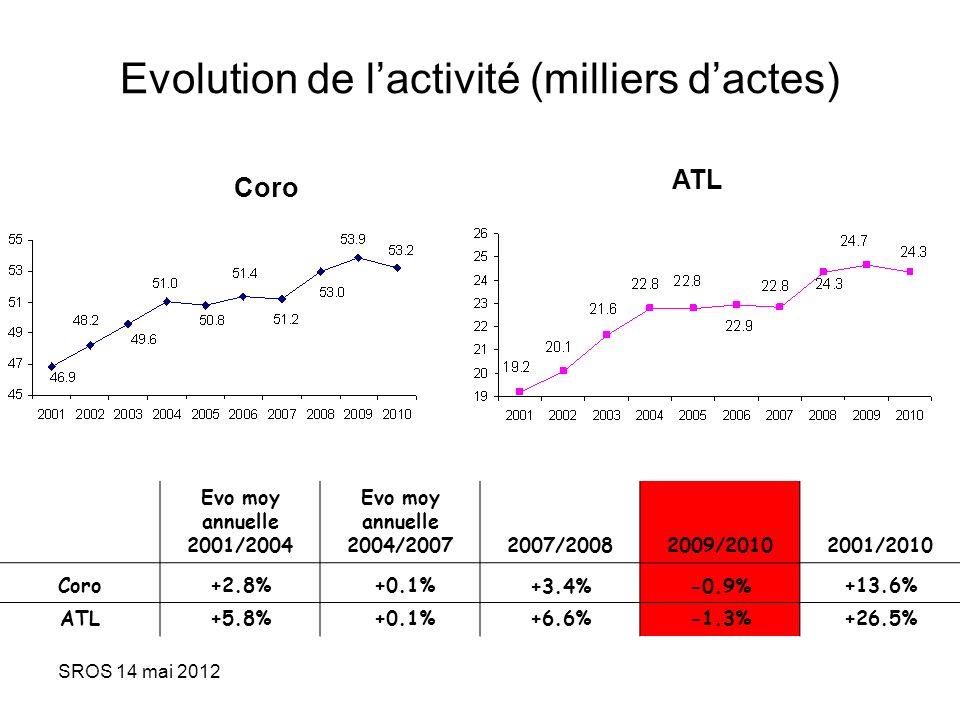 SROS 14 mai 2012 Evo moy annuelle 2001/2004 Evo moy annuelle 2004/20072007/20082009/20102001/2010 Coro+2.8% +0.1%+3.4%-0.9%+13.6% ATL+5.8% +0.1%+6.6%-